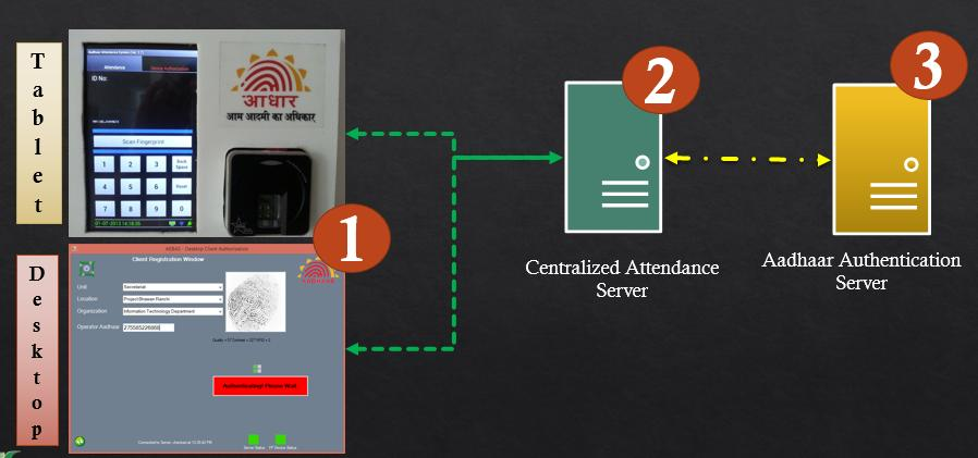 What is an Aadhaar Enabled Biometric Attendance System